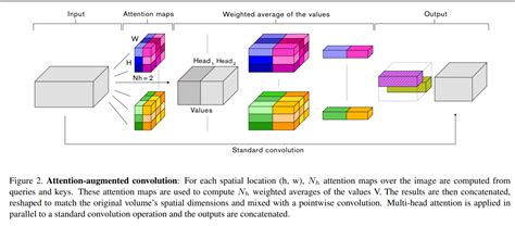 Keras implementation of Attention Augmented Convolutional