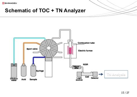 A New Method for Determination of Total Nitrogen in